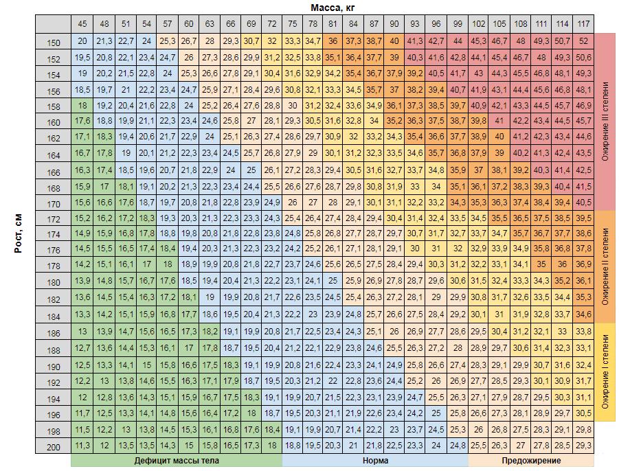 Калькулятор расчета индекса массы тела (ИМТ)